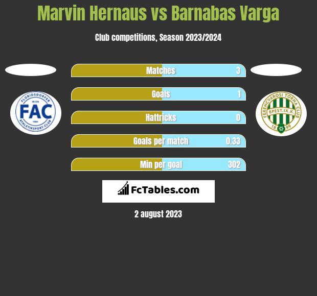 Marvin Hernaus vs Barnabas Varga h2h player stats