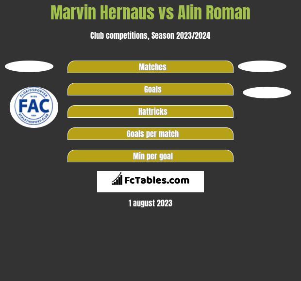Marvin Hernaus vs Alin Roman h2h player stats