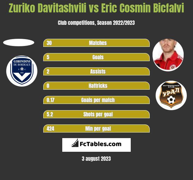 Zuriko Davitashvili vs Eric Cosmin Bicfalvi h2h player stats