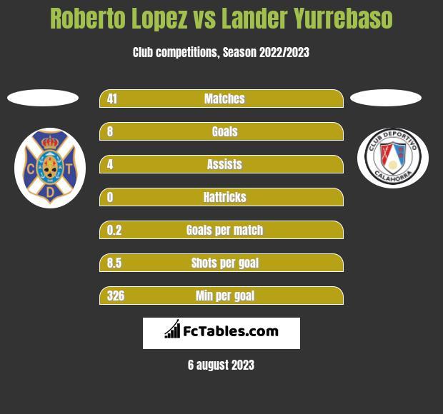 Roberto Lopez vs Lander Yurrebaso h2h player stats