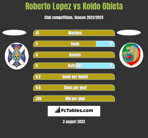 Roberto Lopez vs Koldo Obieta h2h player stats