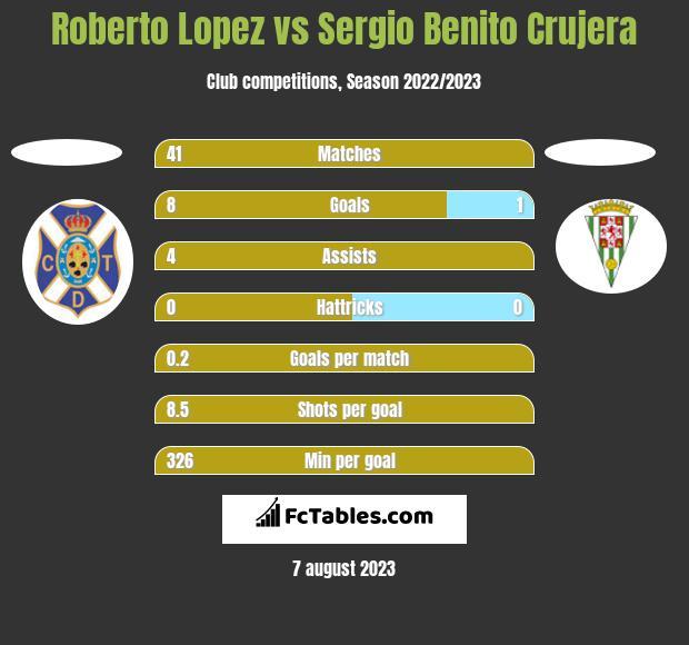 Roberto Lopez vs Sergio Benito Crujera h2h player stats