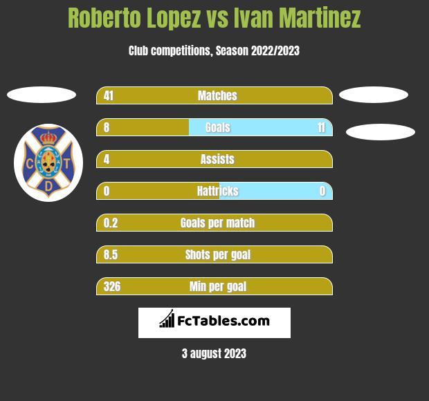Roberto Lopez vs Ivan Martinez h2h player stats