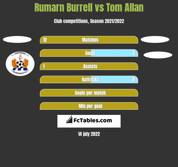Rumarn Burrell vs Tom Allan h2h player stats