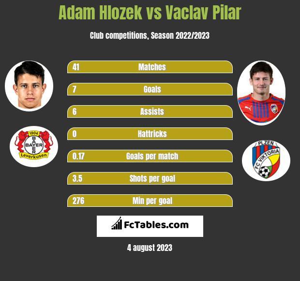 Adam Hlozek vs Vaclav Pilar h2h player stats