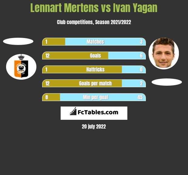 Lennart Mertens vs Ivan Yagan h2h player stats