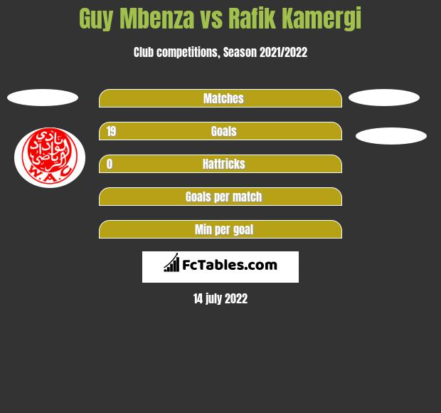 Guy Mbenza vs Rafik Kamergi h2h player stats