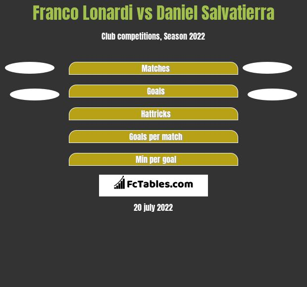 Franco Lonardi vs Daniel Salvatierra h2h player stats
