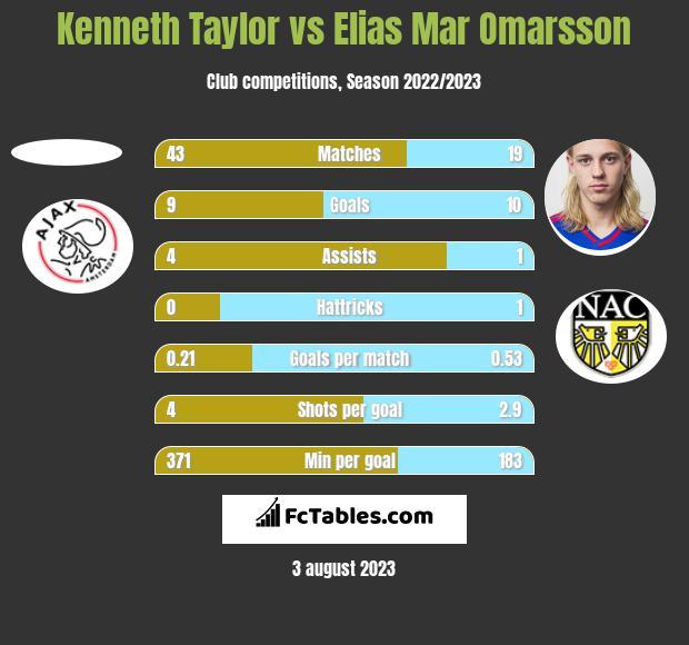 Kenneth Taylor vs Elias Mar Omarsson h2h player stats