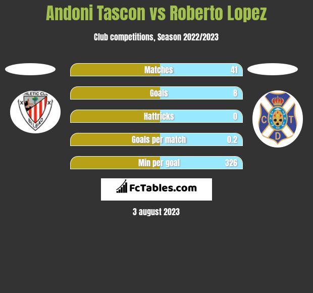 Andoni Tascon vs Roberto Lopez h2h player stats