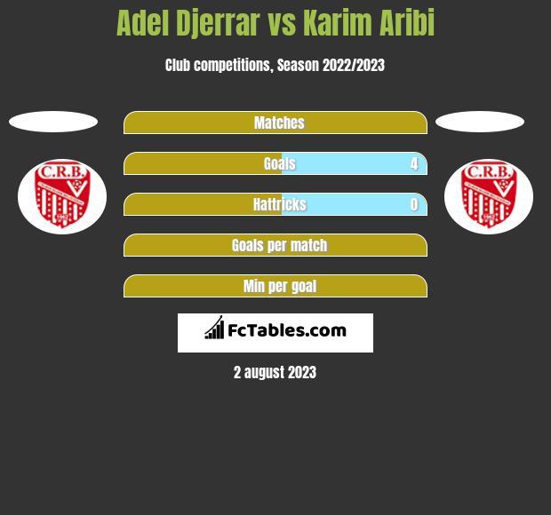 Adel Djerrar vs Karim Aribi h2h player stats