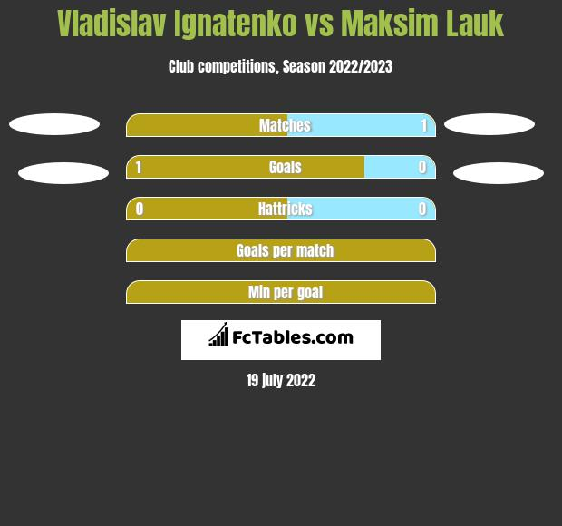 Vladislav Ignatenko vs Maksim Lauk h2h player stats