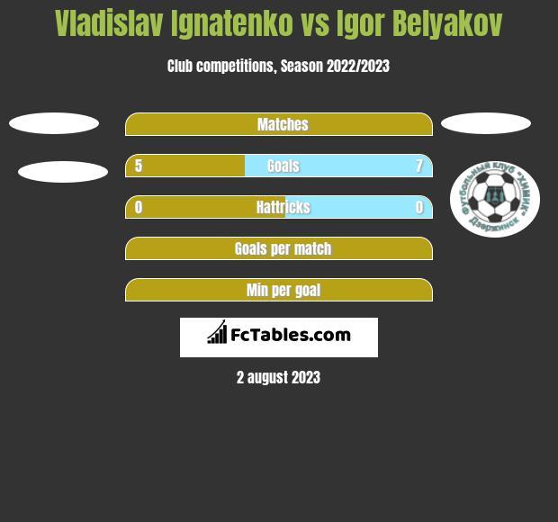 Vladislav Ignatenko vs Igor Belyakov h2h player stats