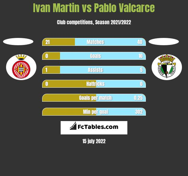 Ivan Martin vs Pablo Valcarce h2h player stats