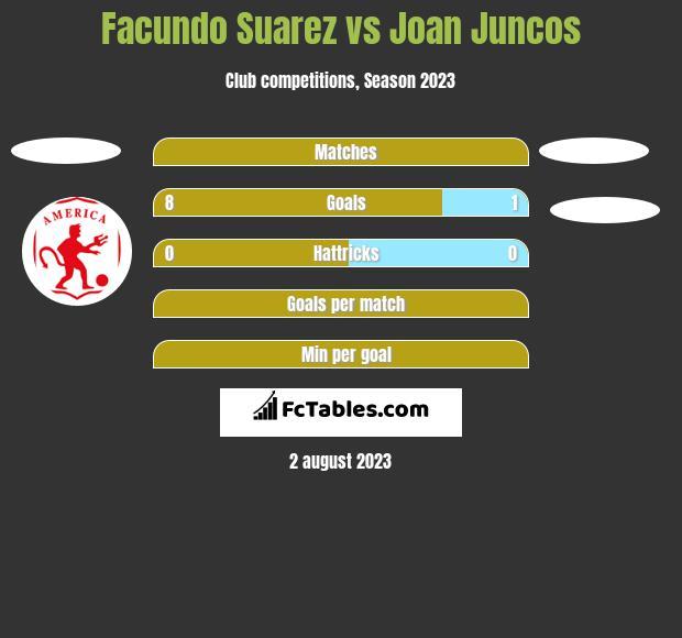 Facundo Suarez vs Joan Juncos h2h player stats