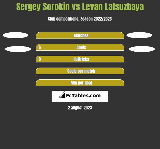 Sergey Sorokin vs Levan Latsuzbaya h2h player stats