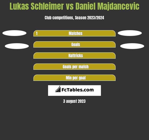 Lukas Schleimer vs Daniel Majdancevic h2h player stats
