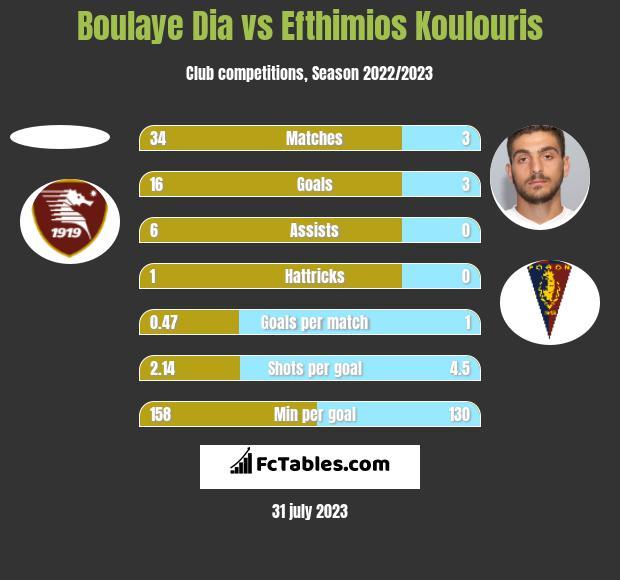 Boulaye Dia vs Efthimios Koulouris h2h player stats