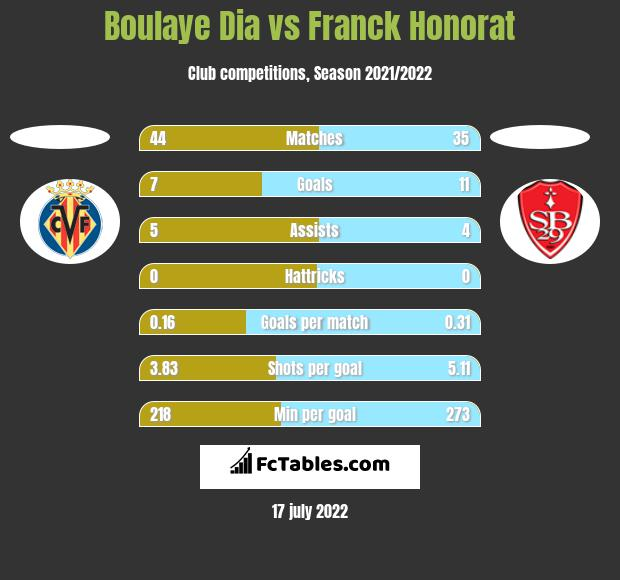 Boulaye Dia vs Franck Honorat h2h player stats