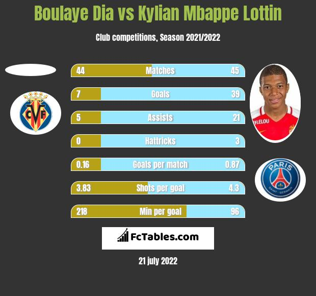 Boulaye Dia vs Kylian Mbappe Lottin h2h player stats