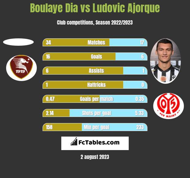 Boulaye Dia vs Ludovic Ajorque h2h player stats