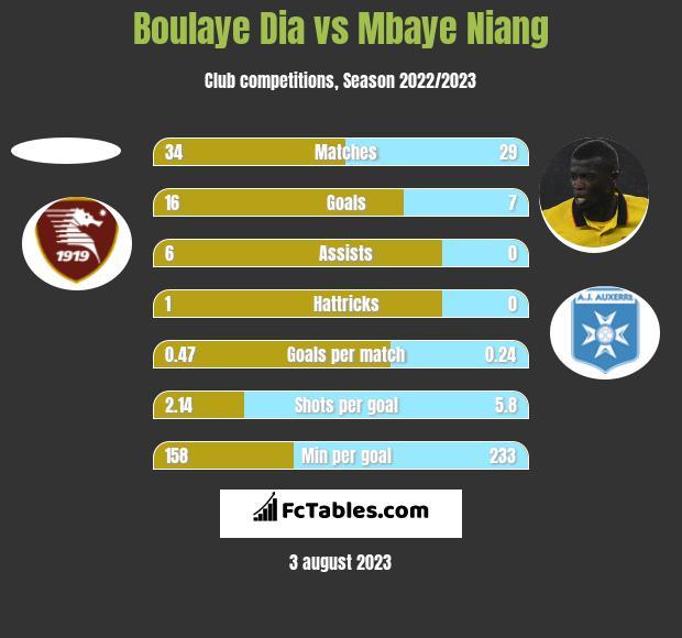 Boulaye Dia vs Mbaye Niang h2h player stats
