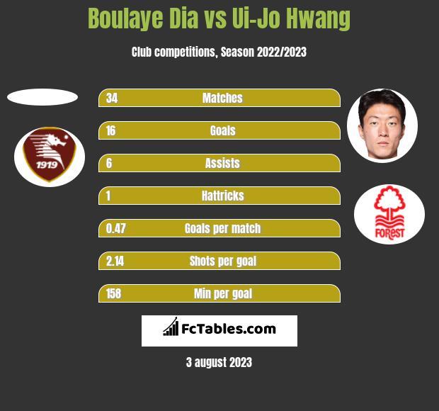 Boulaye Dia vs Ui-Jo Hwang h2h player stats