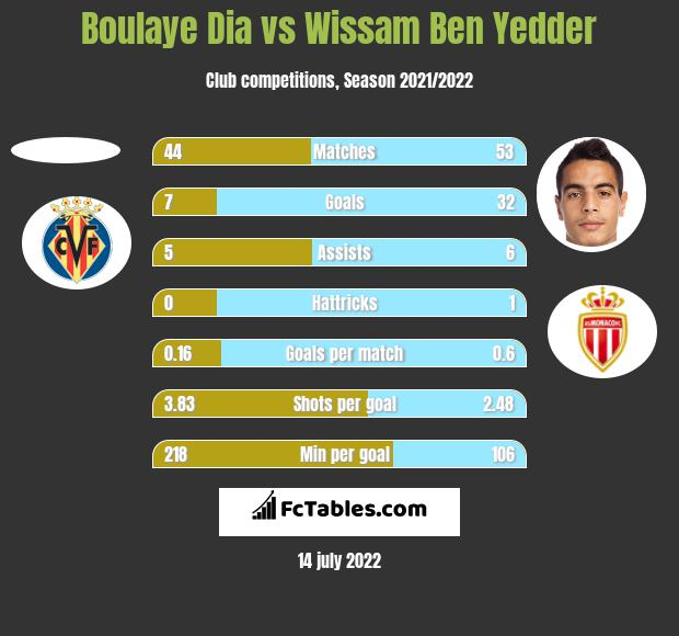 Boulaye Dia vs Wissam Ben Yedder h2h player stats
