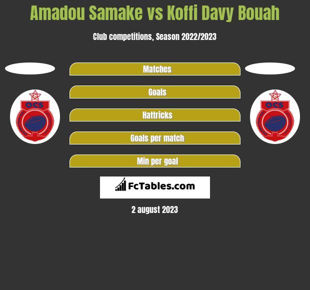 Amadou Samake vs Koffi Davy Bouah h2h player stats