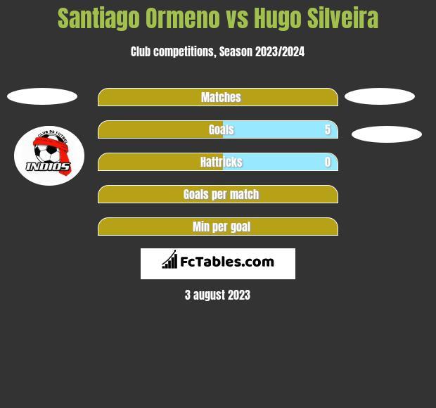 Santiago Ormeno vs Hugo Silveira h2h player stats