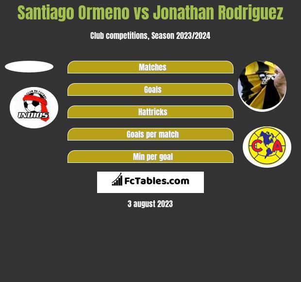 Santiago Ormeno vs Jonathan Rodriguez h2h player stats