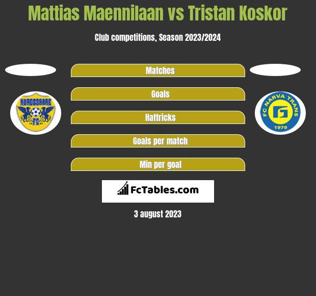 Mattias Maennilaan vs Tristan Koskor h2h player stats