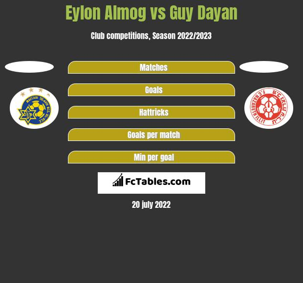 Eylon Almog vs Guy Dayan h2h player stats