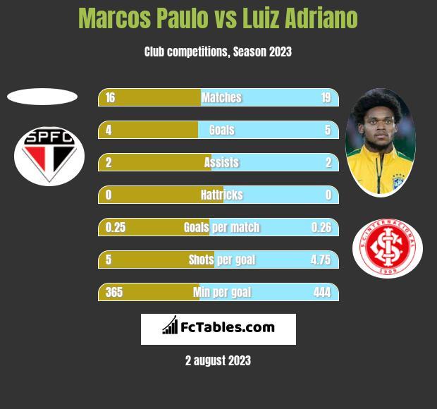 Marcos Paulo vs Luiz Adriano h2h player stats