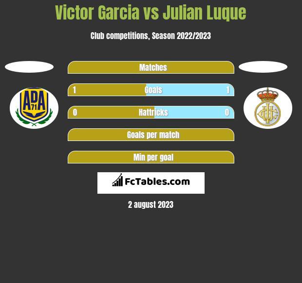 Victor Garcia vs Julian Luque h2h player stats