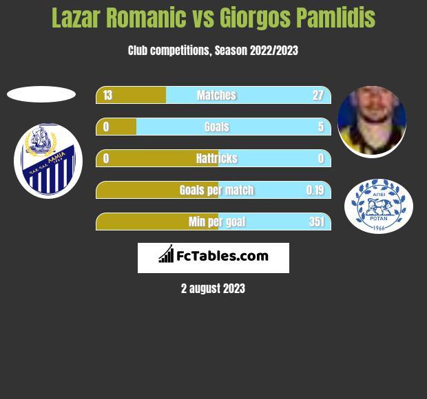 Lazar Romanic vs Giorgos Pamlidis h2h player stats