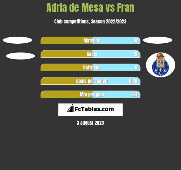 Adria de Mesa vs Fran h2h player stats