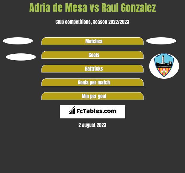 Adria de Mesa vs Raul Gonzalez h2h player stats