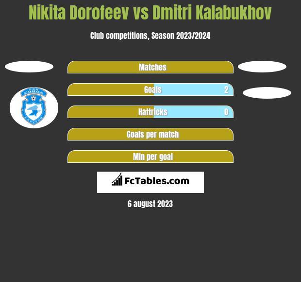 Nikita Dorofeev vs Dmitri Kalabukhov h2h player stats