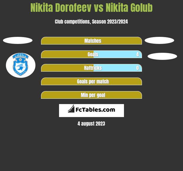 Nikita Dorofeev vs Nikita Golub h2h player stats