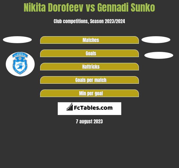 Nikita Dorofeev vs Gennadi Sunko h2h player stats