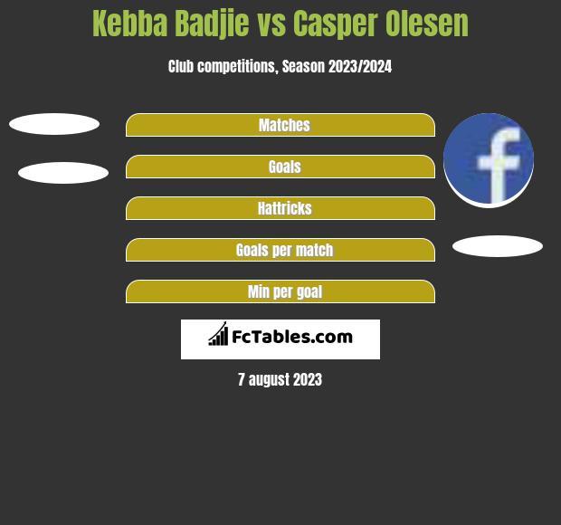 Kebba Badjie vs Casper Olesen h2h player stats