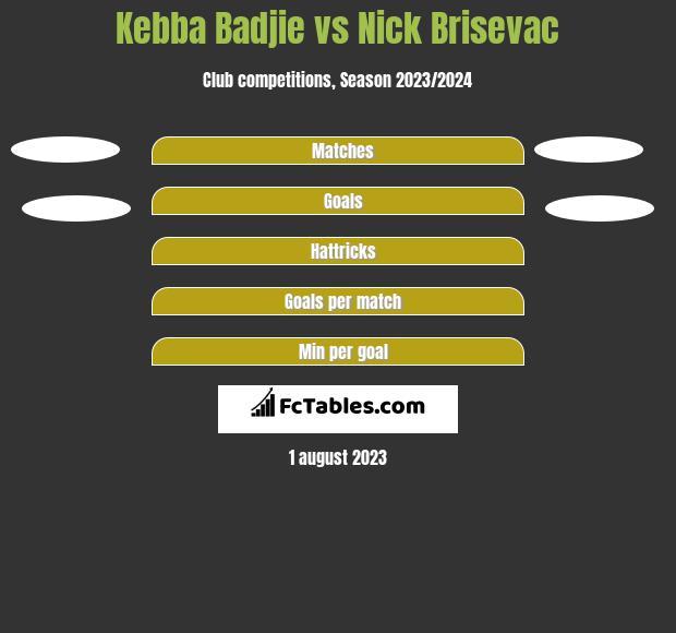 Kebba Badjie vs Nick Brisevac h2h player stats