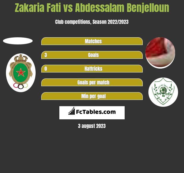 Zakaria Fati vs Abdessalam Benjelloun h2h player stats