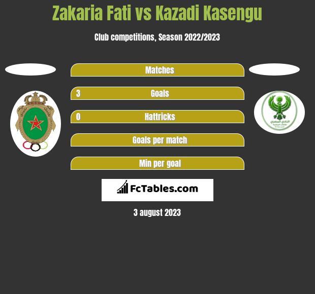 Zakaria Fati vs Kazadi Kasengu h2h player stats