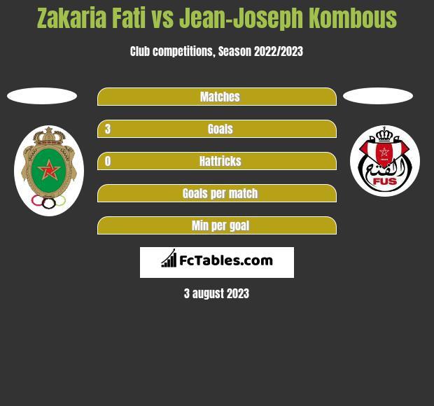 Zakaria Fati vs Jean-Joseph Kombous h2h player stats