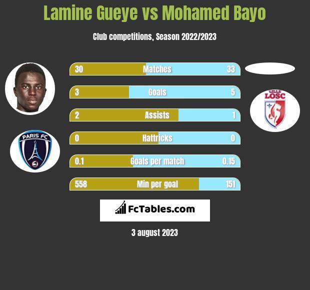 Lamine Gueye vs Mohamed Bayo h2h player stats