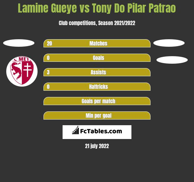 Lamine Gueye vs Tony Do Pilar Patrao h2h player stats