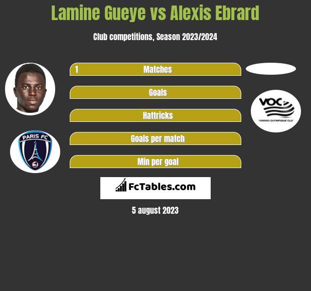 Lamine Gueye vs Alexis Ebrard h2h player stats