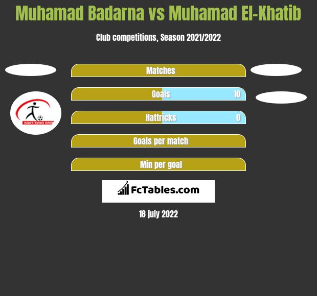Muhamad Badarna vs Muhamad El-Khatib h2h player stats